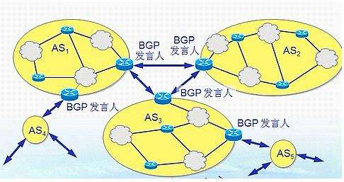 BGP服务器