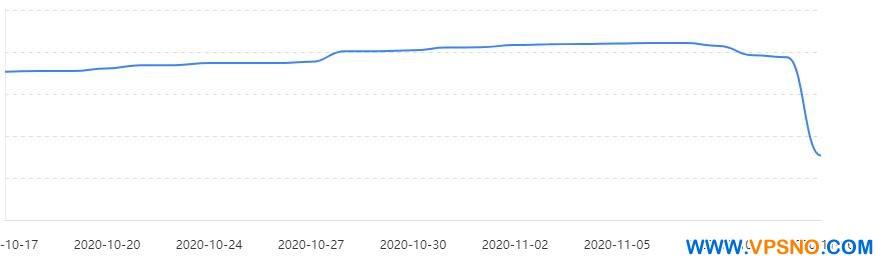 今天你的百度索引量掉了吗?大量网站索引量坠崖式暴跌-VPS排行榜