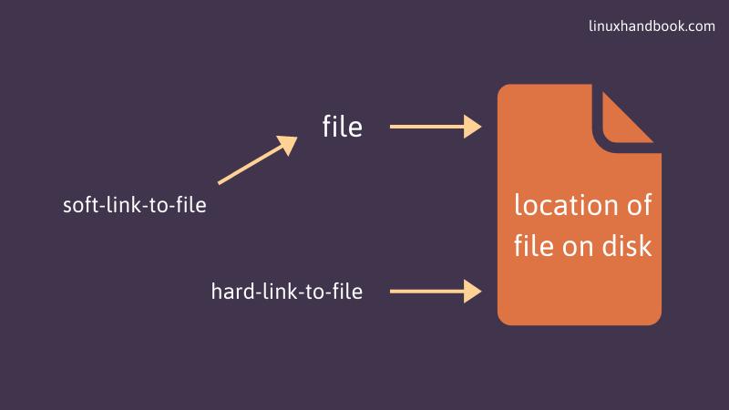 Linux中的ln命令:创建软链接和硬链接-VPS排行榜