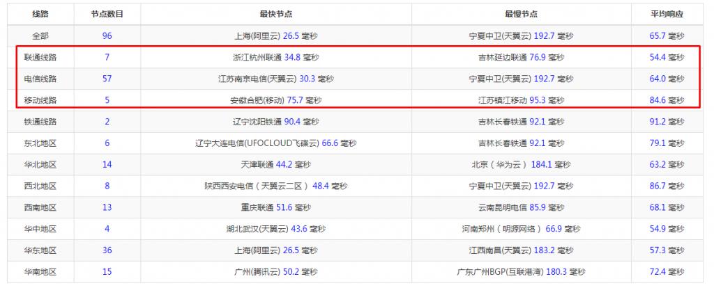 kdatacenter韩国VPS:三网直连/1G内存/500G流量/G口