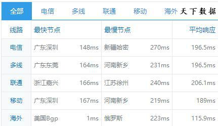 CMI,移动CMI,CMI线路,CMI线路与CN2,cn2