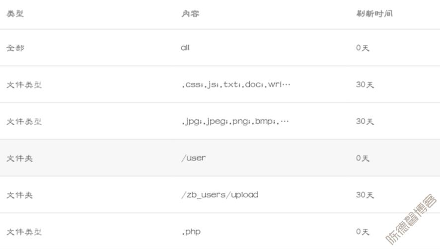 Z-Blog使用腾讯云CDN并且开启Https的配置教程-第3张图片